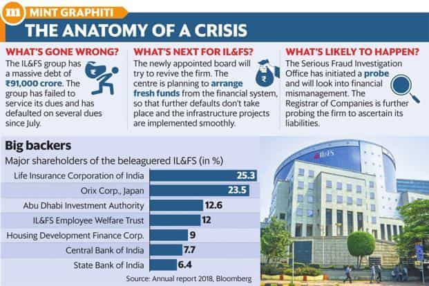 The IL&FS government takeover, the second such drastic step in the 10 years (the last time was Satyam Computer Services in 2009), was prompted by rumours and an edgy financial system. Graphic: Mint