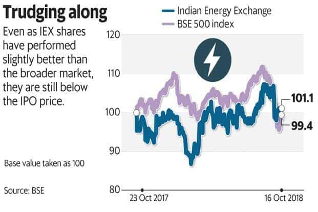 Hot and cold ipo markets