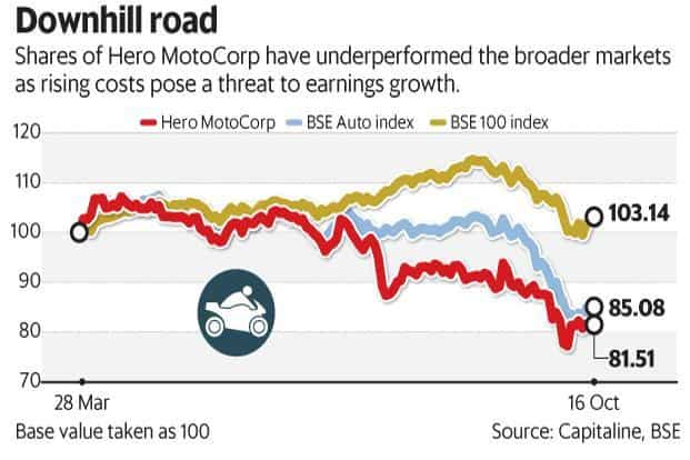 Hero MotoCorp Q2: Costs apply brakes on profit growth