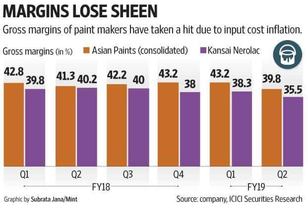 Gross margins of Asian Paints and Nerolac have taken a hit due to input cost inflation.