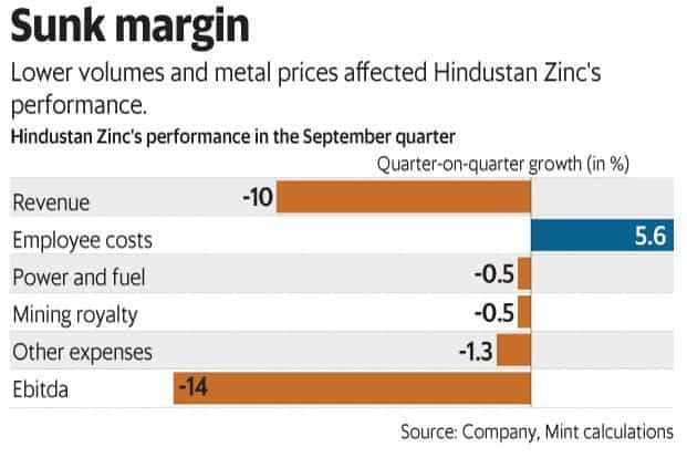 Lower volumes and metal prices affected Hindustan Zinc's performance in the September quarter. Graphic: Mint