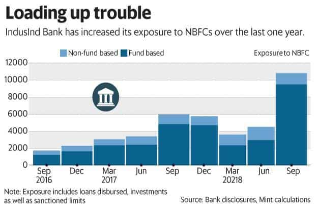 NBFCs are battling a liquidity crunch and the risks to IndusInd Bank's asset quality have risen mainly from its exposure to these firms. Graphic: Mint