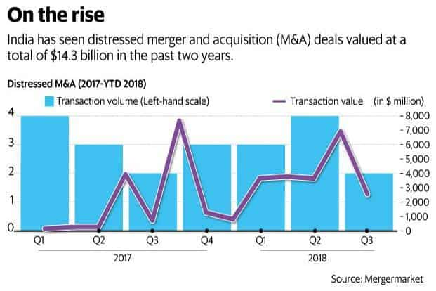 In terms of the number of M&A deals closed, distressed M&A accounts for a nominal 3% of total M&A volume in India at only 21 out of 623 deals completed since 2017. Graphic: Mint
