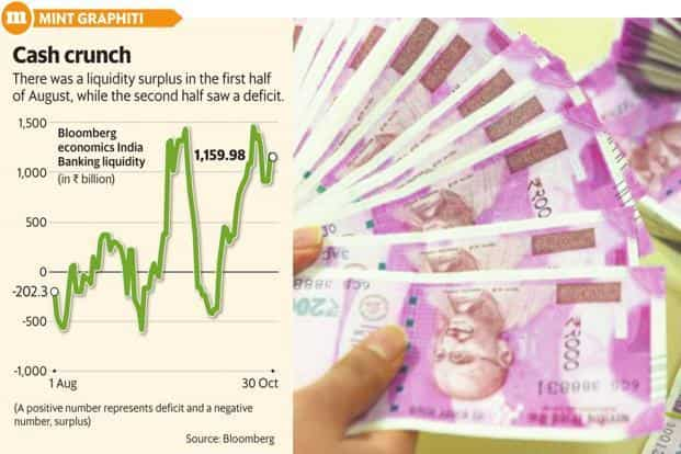 India's current liquidity crisis has become a bone of contention between the Reserve Bank of India (RBI) and the government. Graphic: Mint