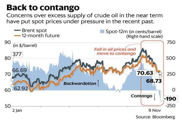 Oil prices: From backwardation to contango, where do we go now