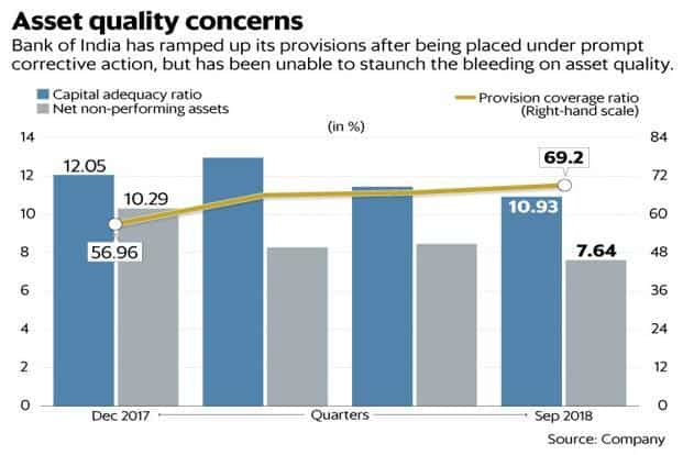 Bank of India has ramped up provisions against NPAs after being put under RBI PCA framework but has been unable to staunch the bleeding on asset quality. Graphic: Mint