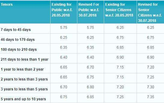 Sbi S Highest Interest Rate For Fixed Deposits Is 6 85 Which 5 Years And