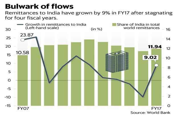 India benefits from the sharp fall in crude oil prices, but its citizens who migrate do not. Graphic: Mint