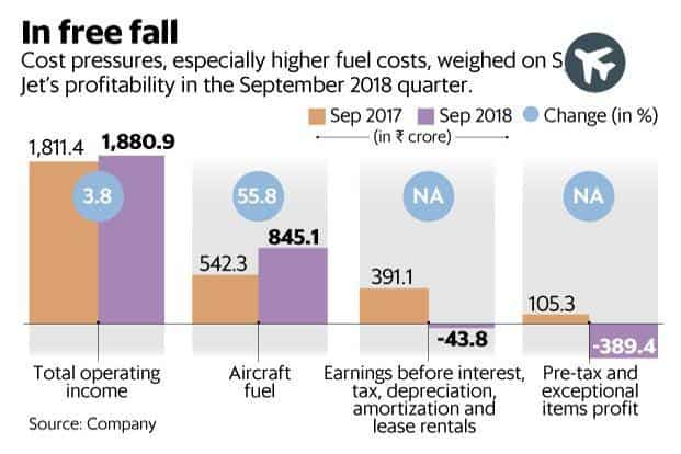 Cost pressures, especially higher fuel costs, weighed on SpiceJet's profitability in the September quarter. Graphic: Mint