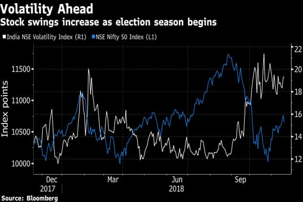 There's one caveat to Edelweiss' 2019 outlook. A scenario where an alliance of regional parties take power will compress the valuation premium to other developing markets.