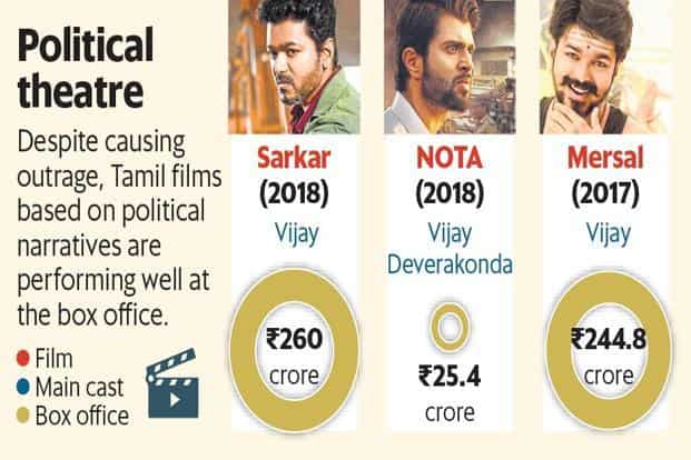 How Tamil cinema is riding on star power and its social