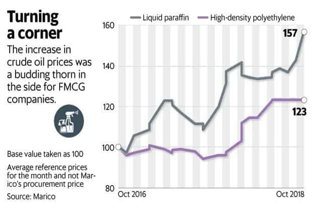 FMCG stocks back in favour as costs beat a retreat