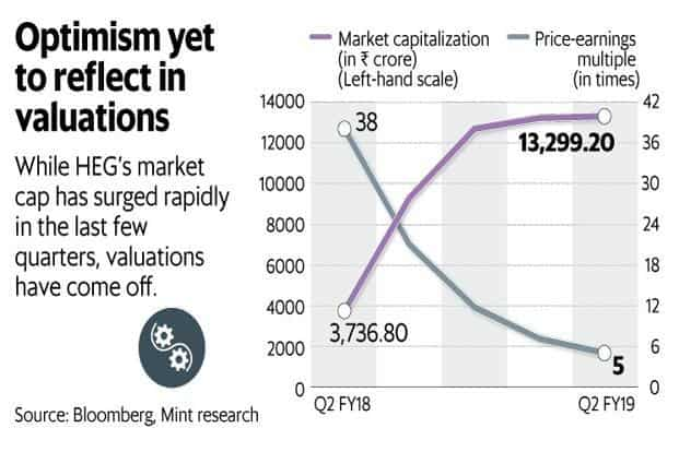 While HEG's market cap has surged rapidly in the last few quarters, valuations have come off. Graphic: Mint