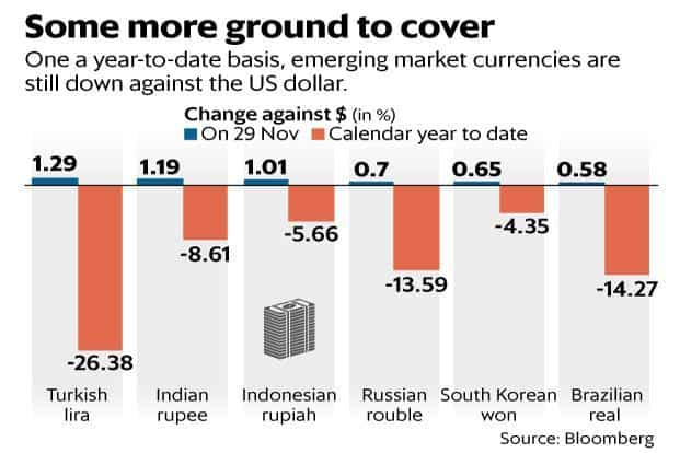 One A Year To Date Basis Emerging Market Currencies Including The Ru