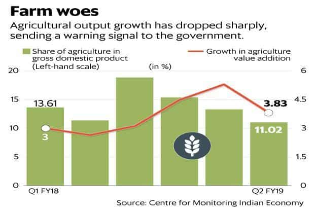 Agricultural output growth has dropped sharply, sending a warning signal to the government. Graphic: Mint