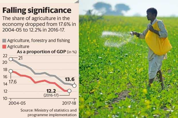 The share of agriculture in the Indian economy has dropped from 17.6% in 2004-05 to 12.2% in 2016-17. Graphic: Mint