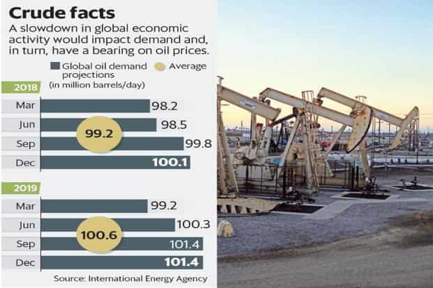 A slowdown in global economic activity would impact demand and, in turn, have a bearing on oil prices. Graphic: Mint