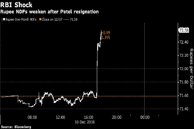 Rupee forwards weakened after Urjit Patel's resignation. Graphic: Bloomberg