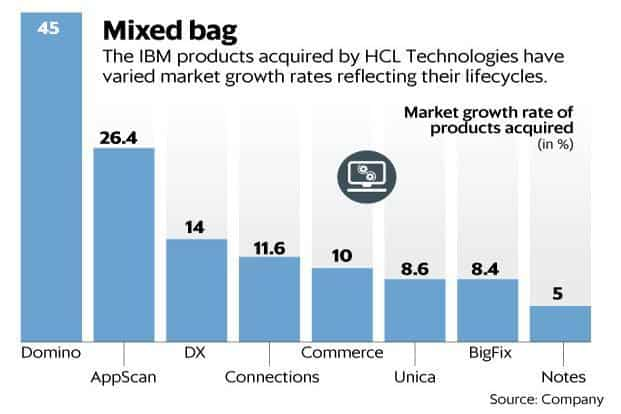 The HCL Tech stock has lost 5% since it announced the acquisition last week. Graphic: Mint