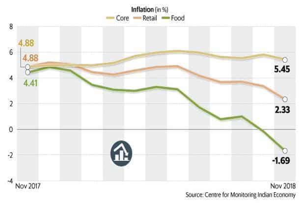 Inflation is too low to support rural incomes. Graphic: Mint