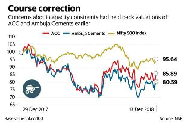 The two stocks have gained 4.8% and 2.6%, respectively, since the capacity expansion news became public. Graphic: Mint