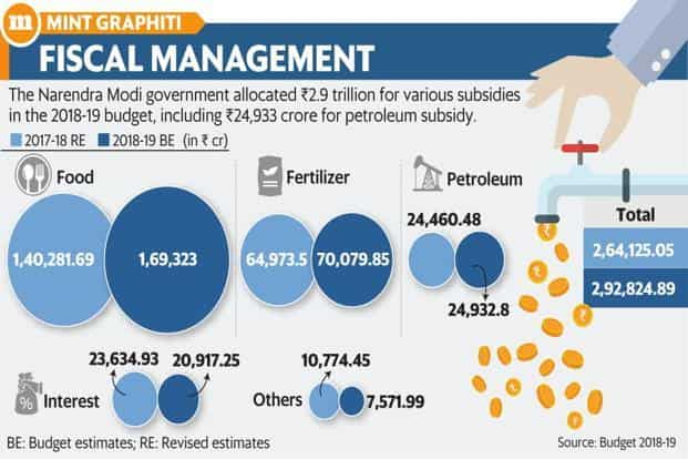 The Narendra Modi government allocated ₹2.9 trillion for various subsidies in the 2018-19 budget, including ₹24,933 crore for petroleum subsidy. Graphic: Mint