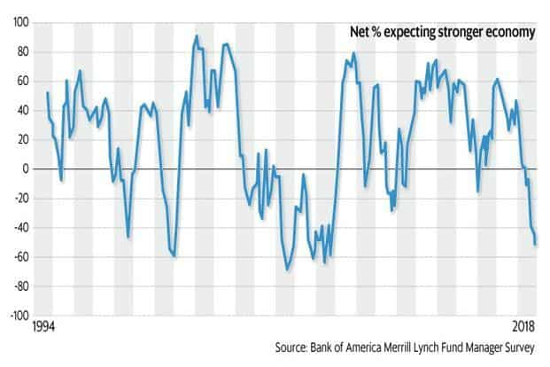 The present outlook on the global economy is the worst since the 2008 financial crisis. Graphic: Mint