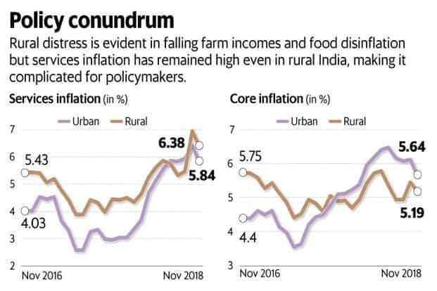 Rural distress is evident in falling farm incomes and food disinflation but services inflation has remained high even in rural India, adding to the complications for policymakers. Graphic: Mint