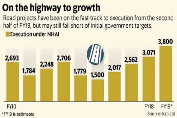 Roads sector may fall short of goals despite strong execution of orders