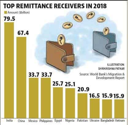 No Respite For Cost Of Remittance