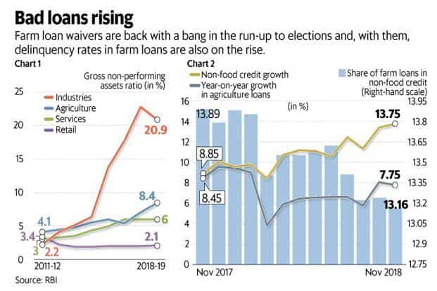 Farm loan waivers are back with a bang in the run-up to 2019 Lok Sabha elections and, with them, delinquency rates in farm loans are also on the rise. Graphic: Mint