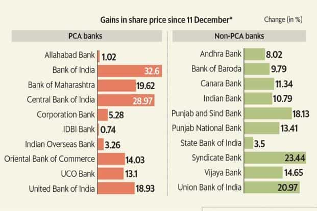 Shares of PSU banks have surged on hopes that the capital infusion by the government would help them exit the RBI PCA framework. Graphic: Mint