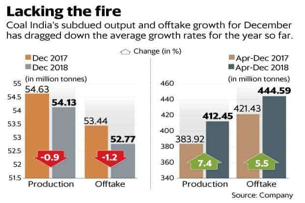 Coal India's subdued production and offtake growth for December has dragged down the average growth rates for the year so far. Graphic: Mint