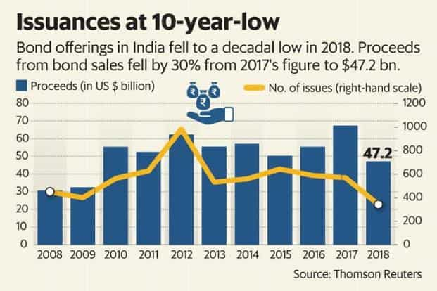 Bond offering in India fell to a decadal low on 2018. Proceeds from corporate bond sales fell by 30% from 2017's figure to $47.2 billion. Graphic: Mint