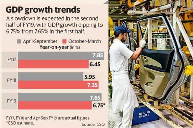 The Indian economy is expected to slow down in the second half of FY19 with GDP growth dipping to 6.75% from 7.65% in the first half. Graphic: Mint