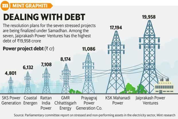 The resolution plan for the seven stressed power projects are being finalized under Samadhan scheme. Among the seven, Jaiprakash Power Ventures has the highest depbt of ₹19,958 crore. Graphic: Mint