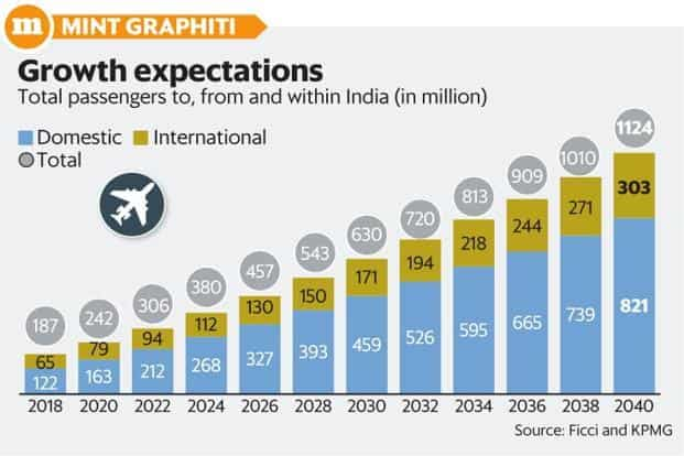 India's air passenger traffic is expected to grow sixfold to 1.1 billion per year by 2040, says the 'Vision 2040' report. Photo: Graphic: Mint