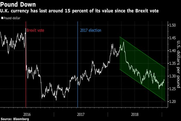 The pound fell 0.2% to $1.2839 after declining as much as 1.5% earlier. Graphic: Bloomberg