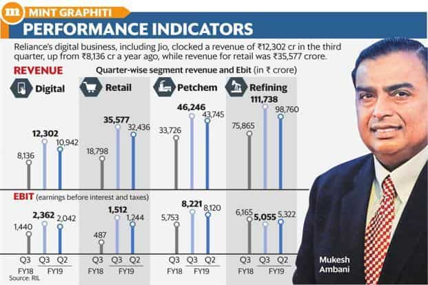 RIL chairman Mukesh Ambani is betting on Reliance Jio and Reliance Retail to double sales in about seven years, thus reducing the dependence on refining and petchem business. Graphic: Mint